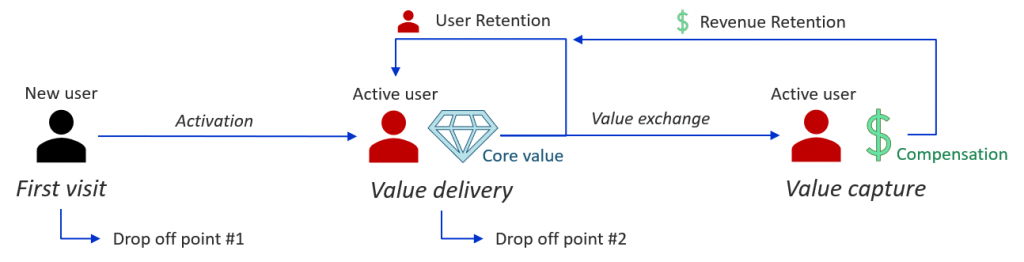 Customer lifecycle at a very high level. This is useful to show the leading vs lagging and the input vs output relationship in which metrics are connected to one another; that is: user activation drives active usage, which in turn drives revenue.