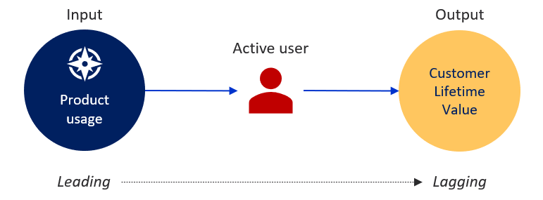 Product usage is the input of an active user; Customer Lifetime Value is the output. Therefore, the North Star Metric should be defined around product usage.