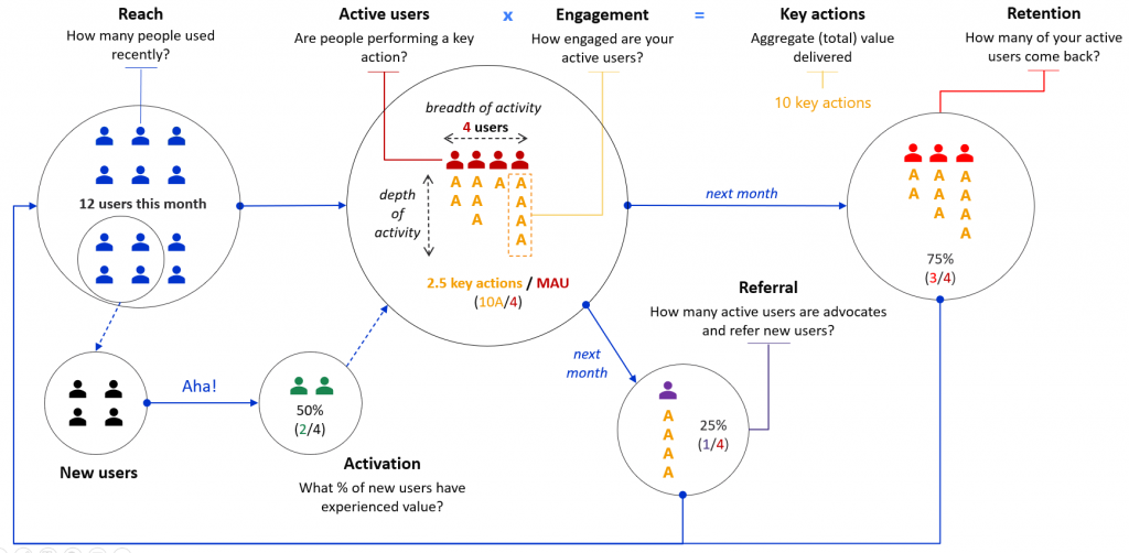 The user journey represents how each month (or day, or week) users move through your engagement funnel, starting from landing on your product (measured by the Reach metric), then becoming active—for which we can measure breadth (how many Active users there are) and depth (their Engagement)—, then coming back next month (measured by the Retention metric) and ultimately becoming advocates and champions of your product (measured by the Referral metric).