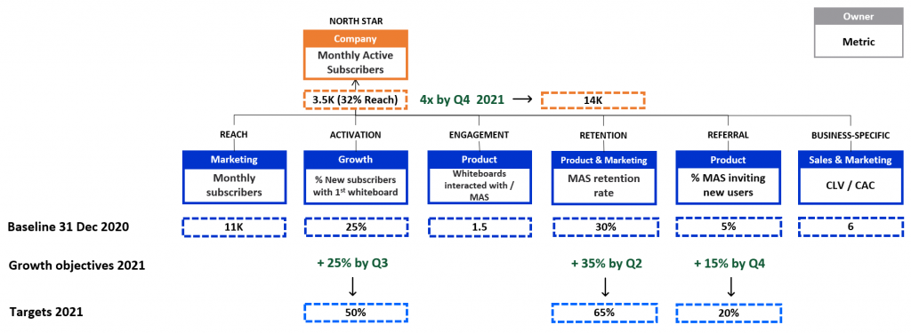 BoardWhite's growth objectives and targets for 2021.